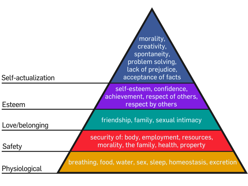 Maslow's Hierarchy of Needs source: http://commons.wikimedia.org
